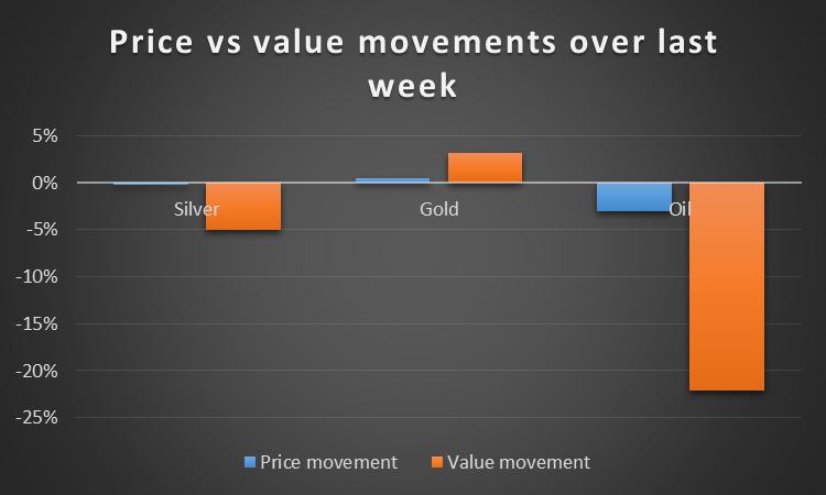 Price vs Value Movements, Silver, Gold, Oil