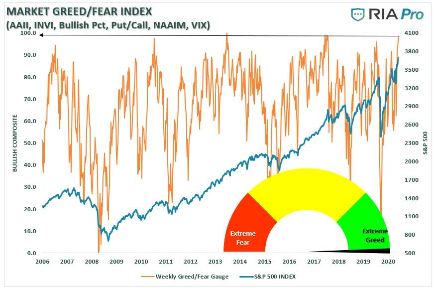 Market Greed-Fear Index