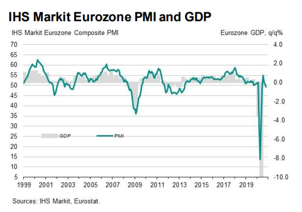 IHS Markit Eurozone PMI & GDP