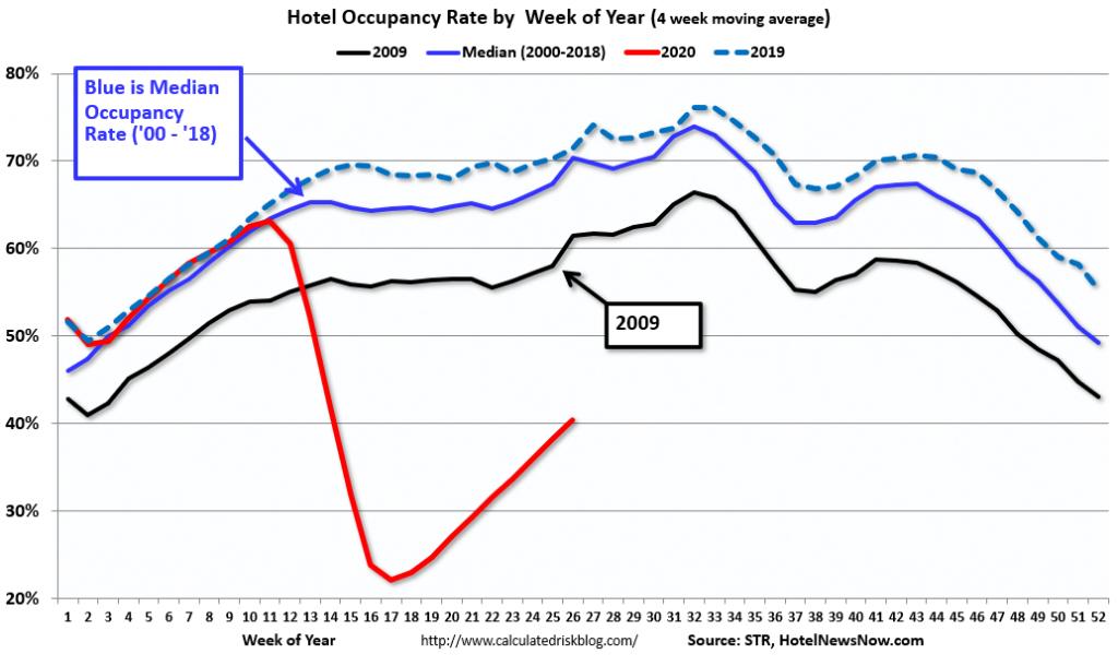 Hotel Occupancy Rate By Week Of Year