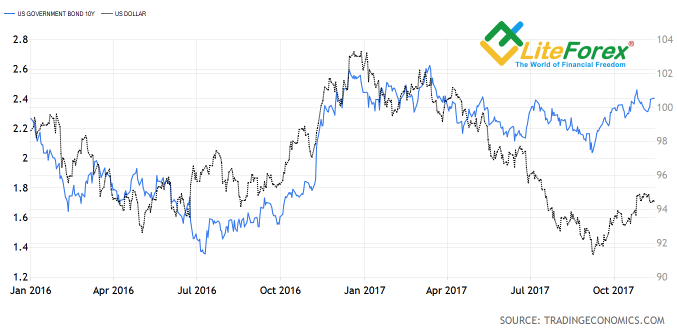 Dynamics of USD index and government bond yields