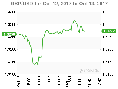 GBP/USD Chart: October 12-13