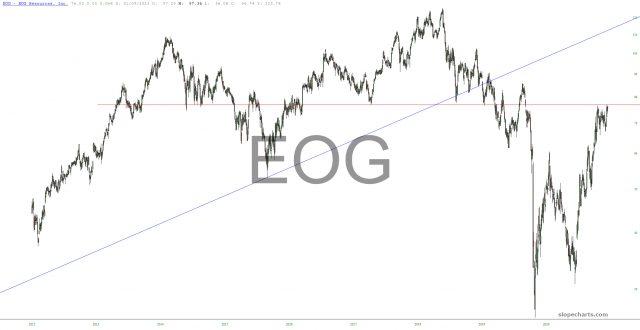 EOG Chart