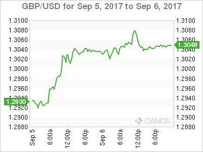 GBP/USD Chart: September 5-6