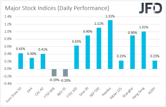 major global stock indices performance