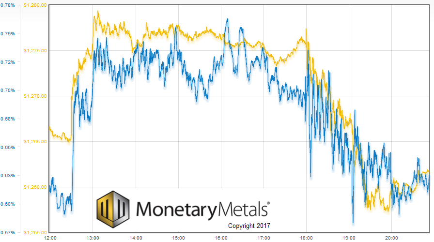Gold price and August basis intraday on Friday of last week