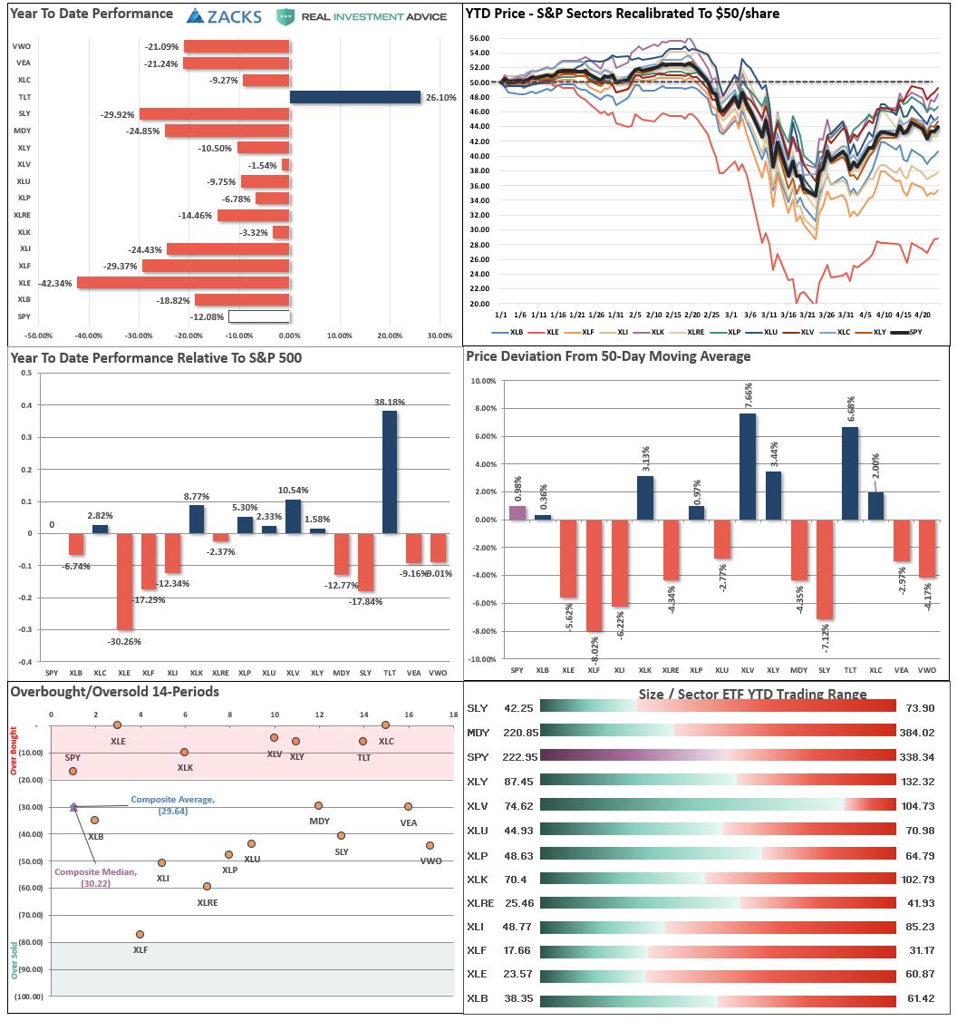 Market Sector-Relative Performance