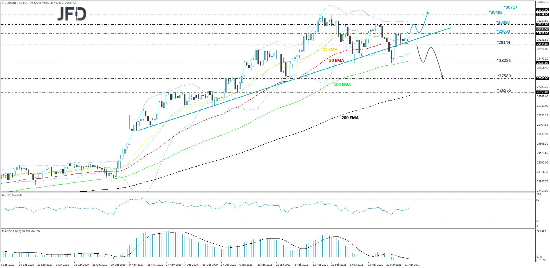 Nikkei 225 daily chart technical analysis