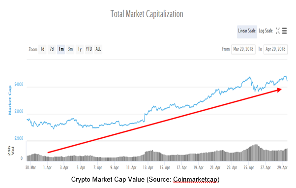 Total Crypto Market Cap Growth, April 2018