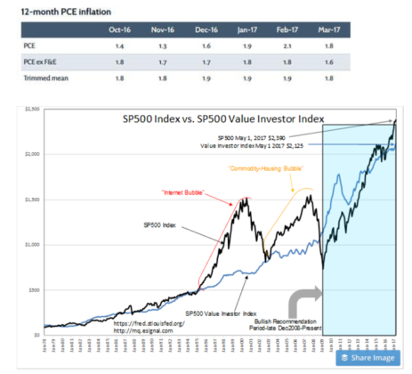 12-M PCE Inflation and S&P 500 Index