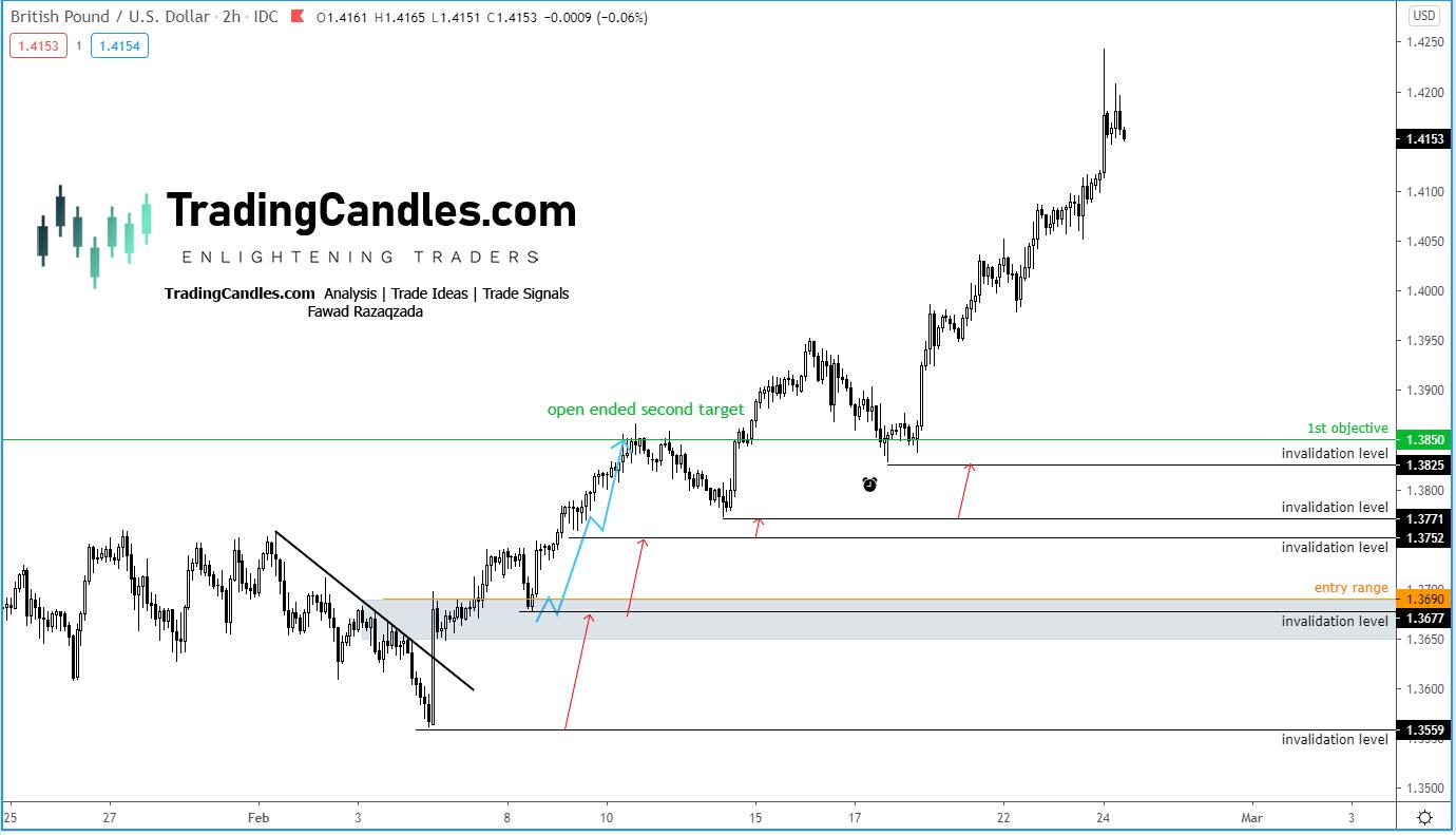 EUR/CHF 2-Hr Chart