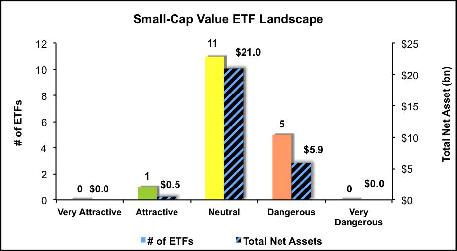 Small-CAp Value ETF