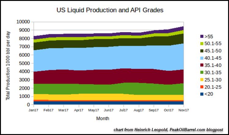 US Liquid Production And API Grades