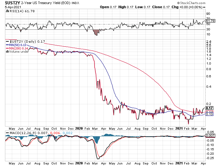 UST2Y Daily Chart
