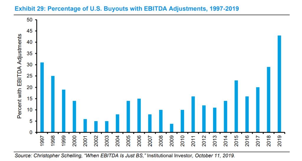 Percentage Of US Buyouts