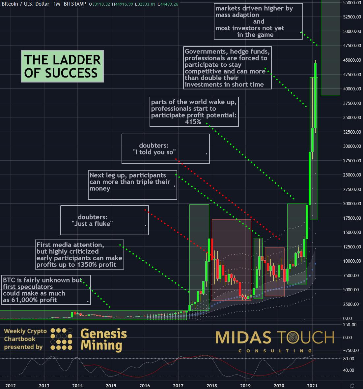 Bitcoin (BTC) cronologia dei prezzi