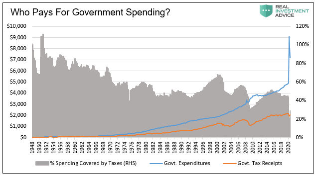 Who Pays For Govt Spending?