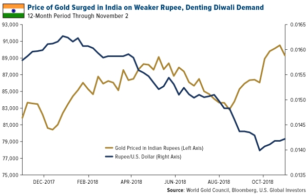 Price of Gold Surged in India on Weaker Rupee, Denting Diwali Demand