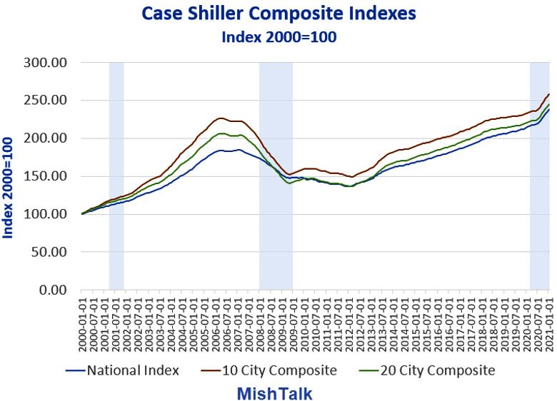 Case Shiller Composite Index Chart