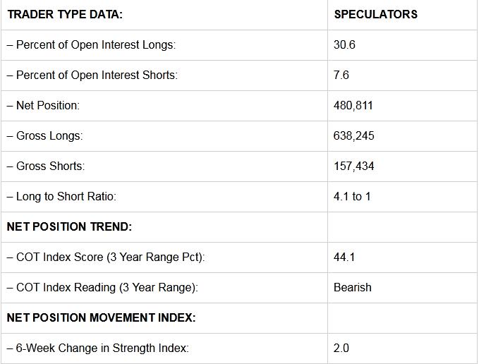 Speculators Trader Data