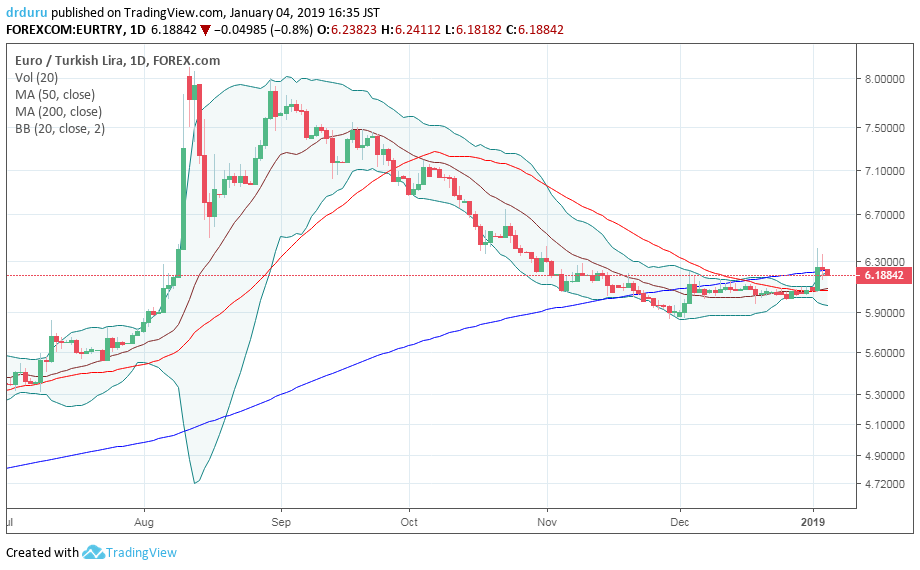 EUR/TRY followed the parabolic weakness and subsequent strength of the Turkish lira. The surge off recent lows did not qualify as a breakout as the 200DMA eventually won the battle of resistance.