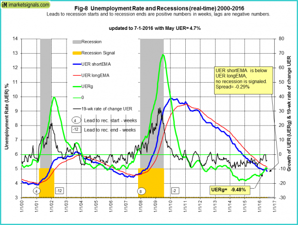 Unemployment Rate And Reccessions 2000-2016