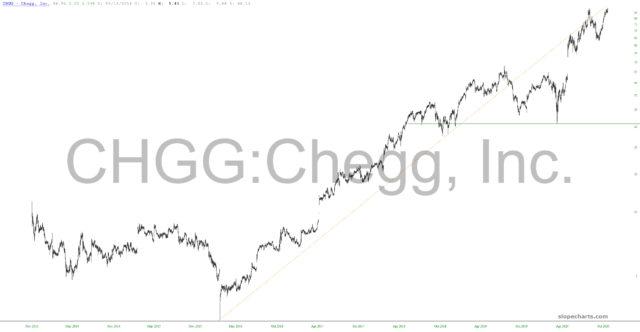 Chegg Inc Chart.