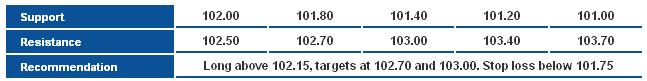 USD/JPY S&R Chart
