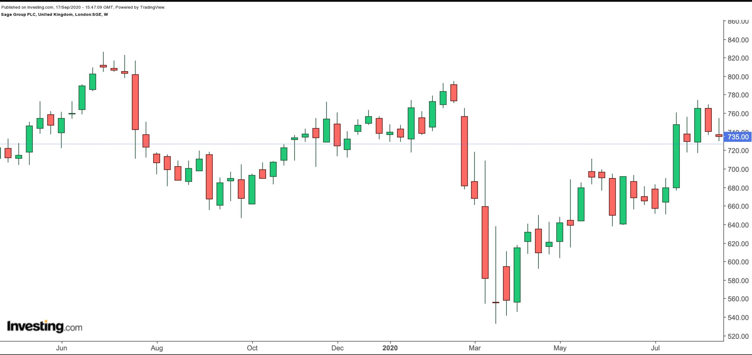Sage Group 1-Year Chart.