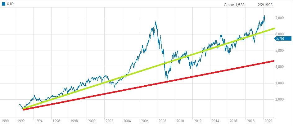 ASX Market Correction, Panic Selling And The Coronavirus ...