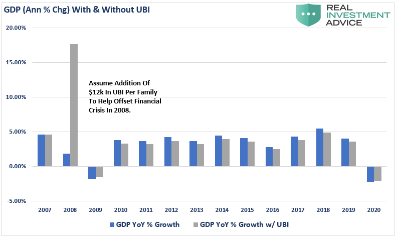 GDP Annual % Change With & Without UBI Chart