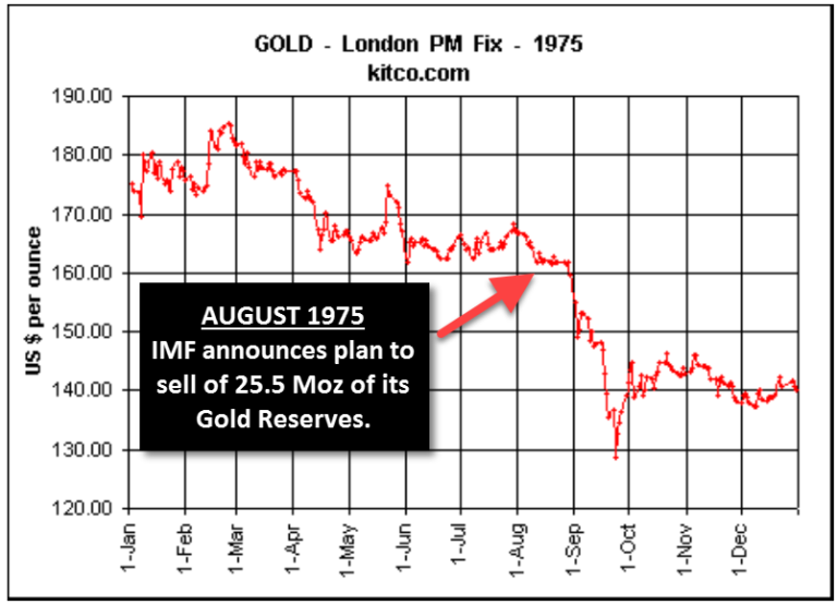 Gold Price Chart 1975 IMF Gold Sale