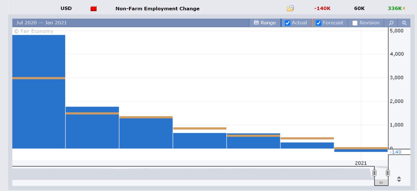 Nonfarm Employment Change.