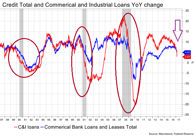Credit Constriction And Debt Levels