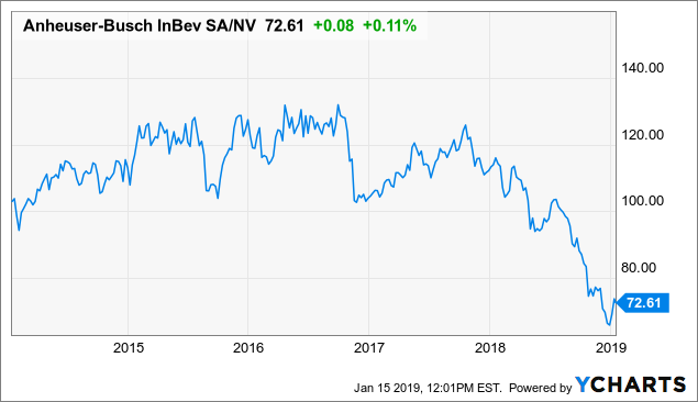 Anheuser Busch ADR Is Attractively Undervalued
