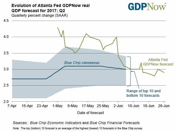 Evolution Of Atlanta Fed GDP Now Real