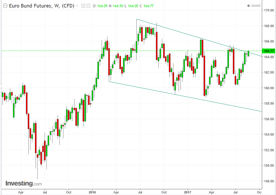 Euro Bund Futures Weekly