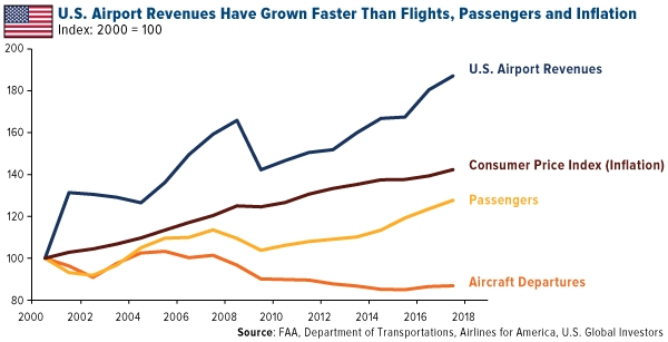 U.S. airport revenues have grown faster than flights, passengers and inflation