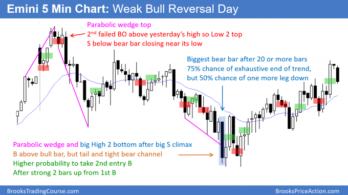 Emini exhaustive sell climax after parabolic wedge top