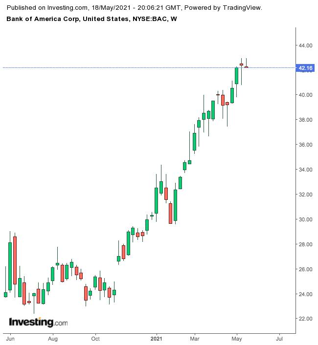 美国银行股价周线图,来源:英为财情Investing.com