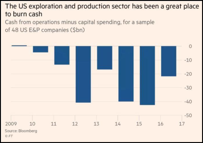US Exploration and Production