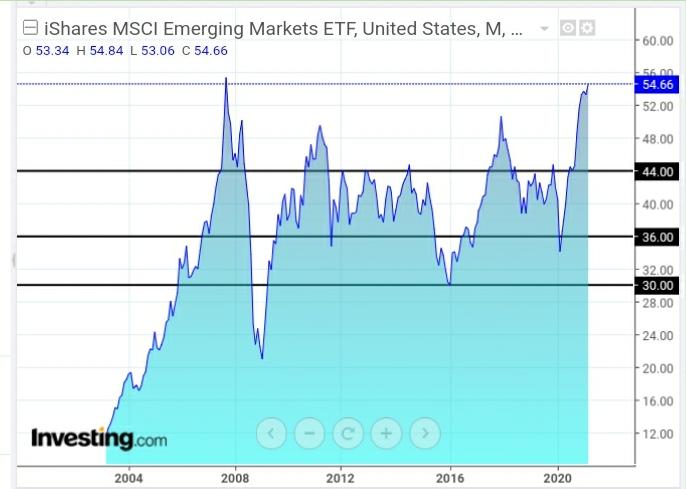 iShares MSCI Emerging Markets ETF Monthy Chart