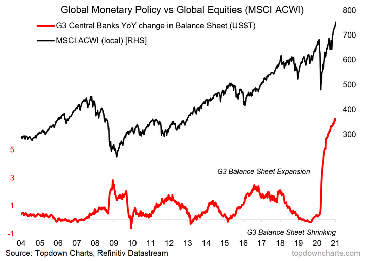 Global Monetary Policy Vs Global Equities
