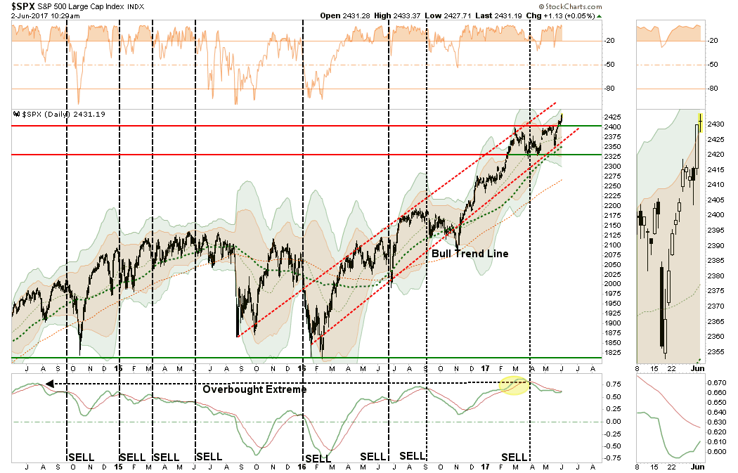 Daily S&P 500