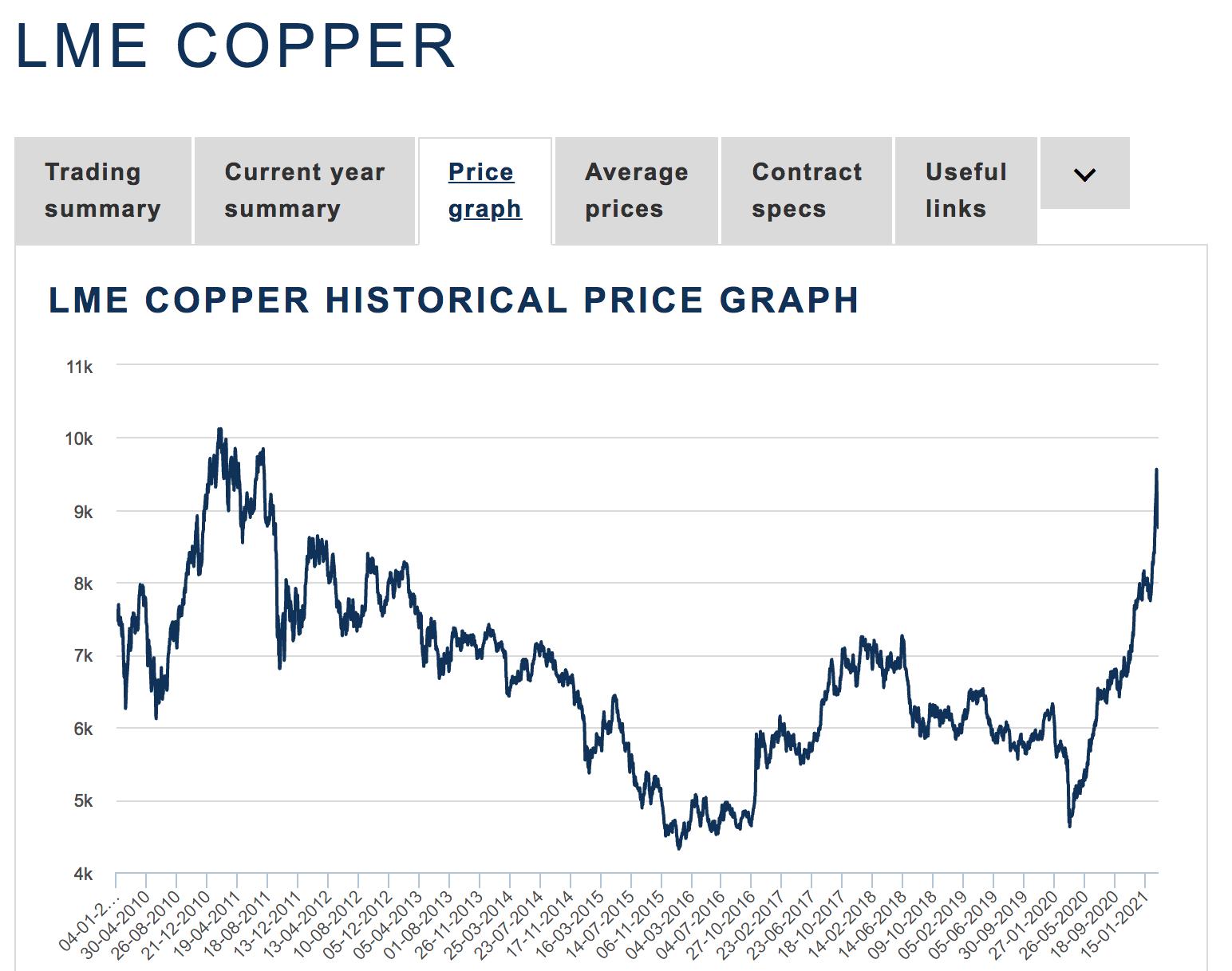 Copper Historical Price Graph