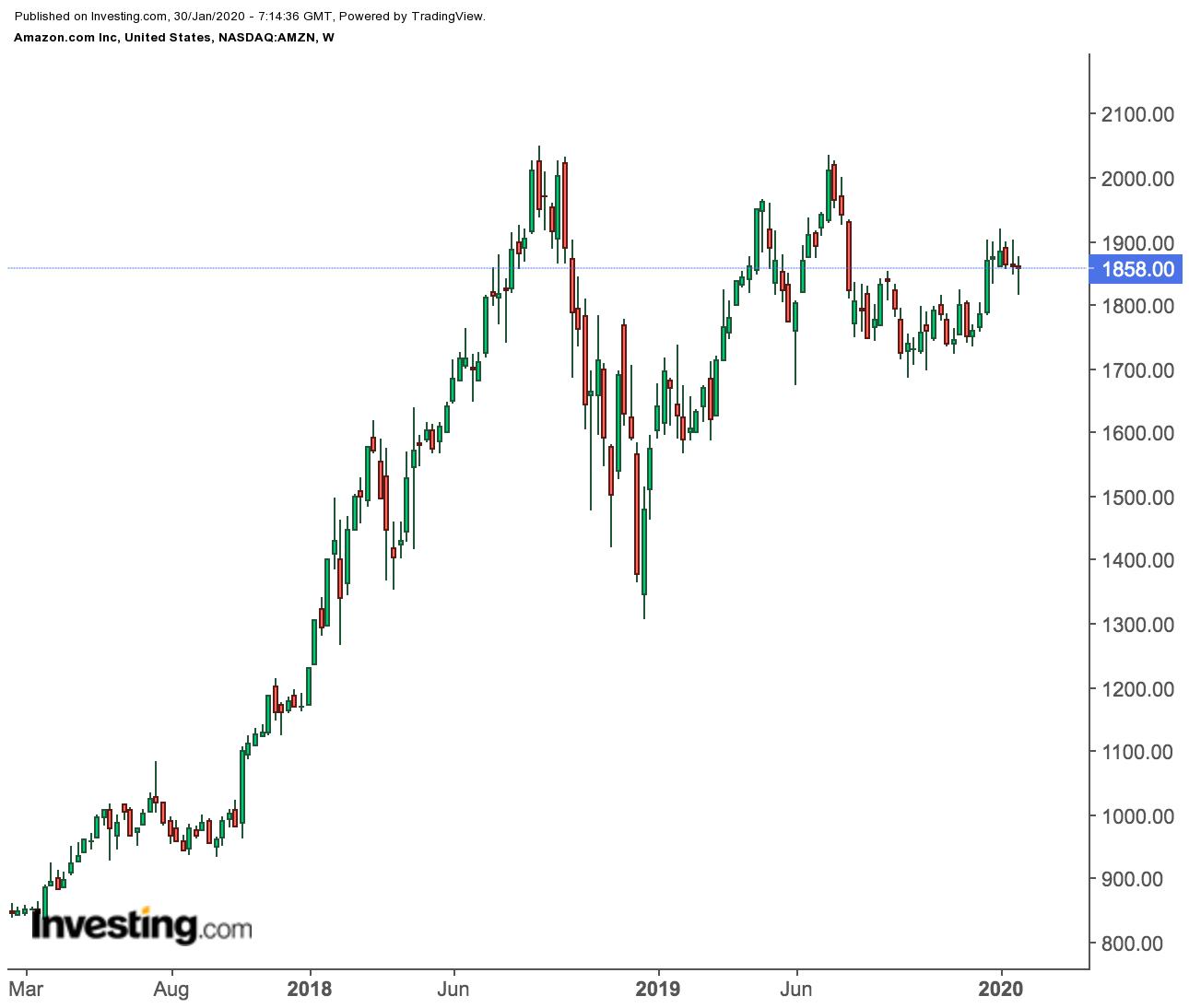 Amazon Weekly Price Chart