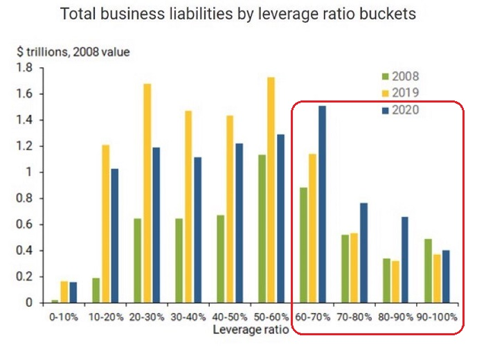 Total Business Liabilities By Leverage Ratio Buckets
