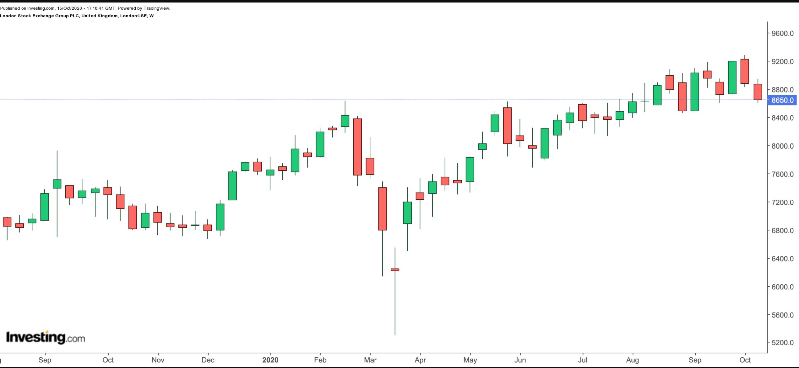 London Stock Exchange 1-Year Chart.