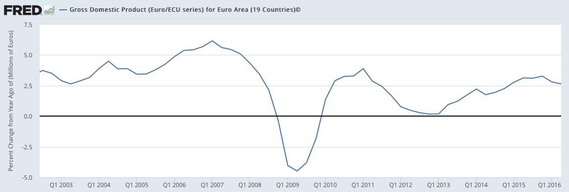 Euro Area GDP 2003-2016