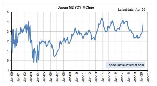 Japan M2 YOY % Change